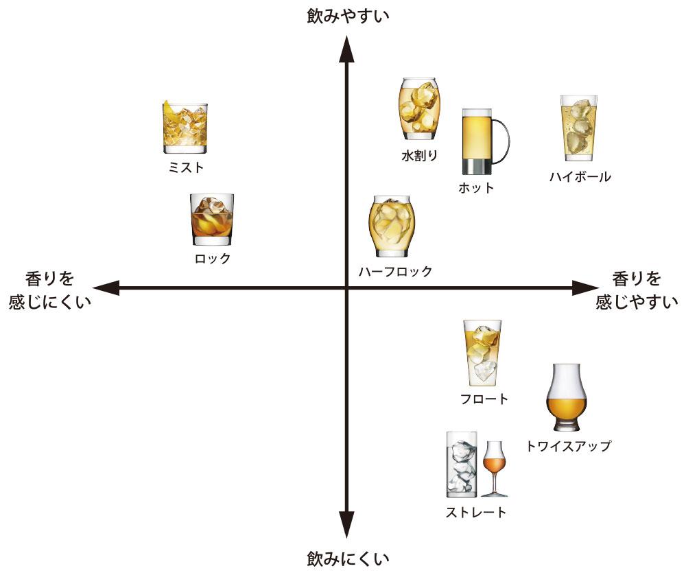 ウイスキーの飲み方による飲みやすさと香りの感じやすさのグラフ