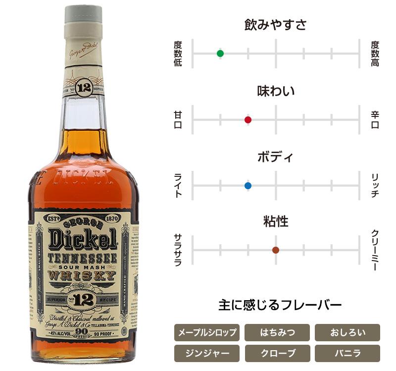 ジョージ・ディッケル No.12