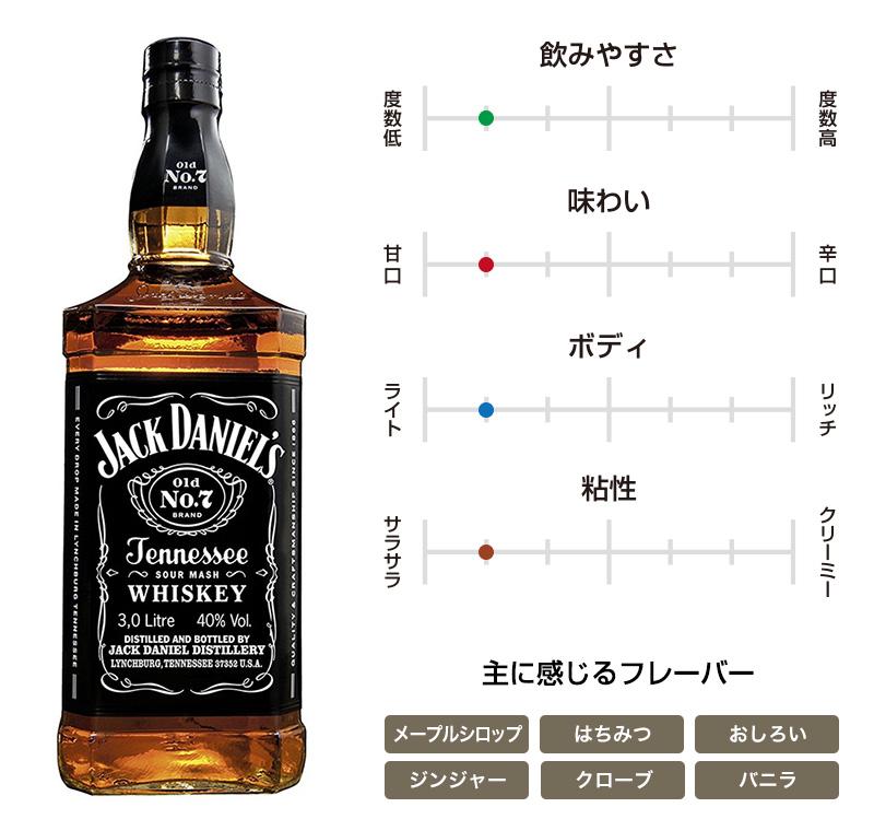 ジャック・ダニエル