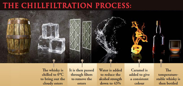 ブナハーブン蒸溜所のチルフィルタレーションのプロセス