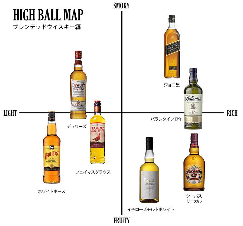 ブレンデッドウイスキーを使ったハイボールの味の分布図