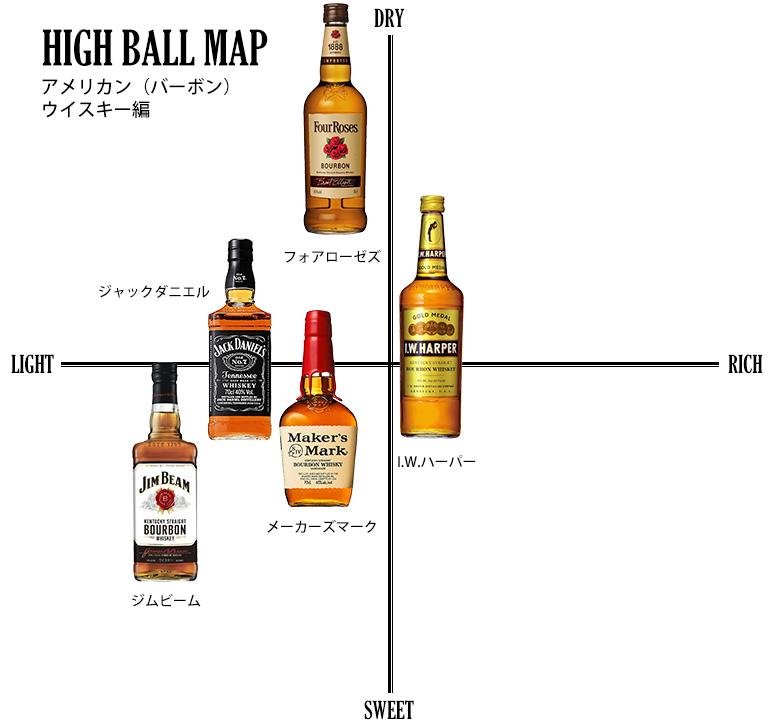 バーボンウイスキーを使ったハイボールの味の分布図