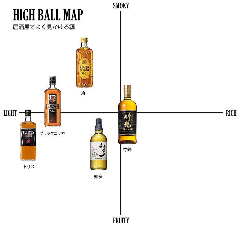 居酒屋でよく見かけるハイボールの味の分布図