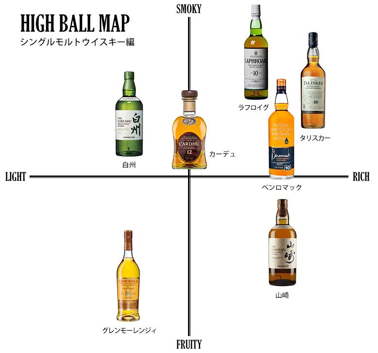 モルトウイスキーハイボールの味の分布図