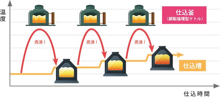 煮沸工程を三度繰り返すトリプルデコクション製法