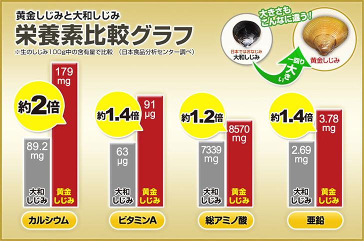 黄金しじみの栄養素比較