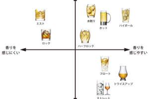 ウイスキーの飲み方と割り方の基本