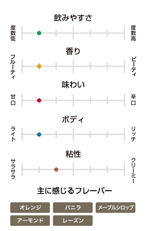 グレンモーレンジィ オリジナル